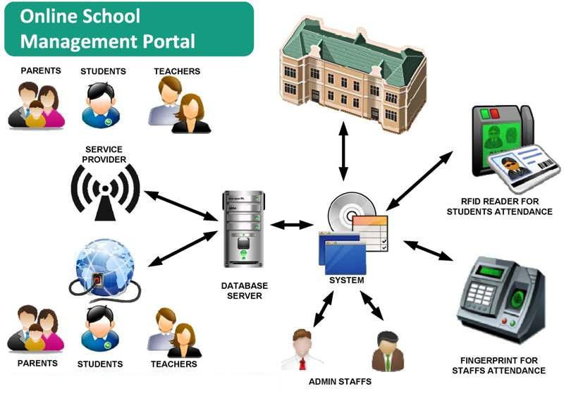 School Managment System